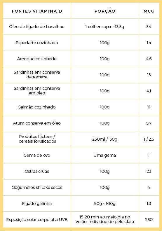 listado de alimentos ricos en vitamina d