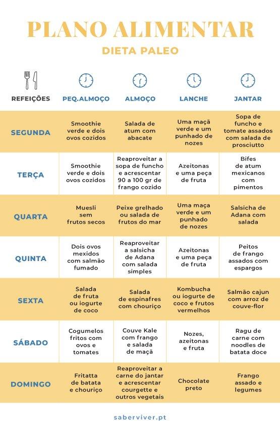Dieta paleo menu semanal em portugues